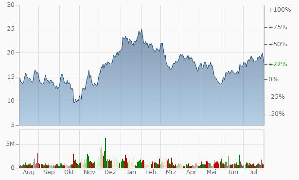 360 Finance A Chart