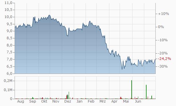 Rhinebeck Bancorp Chart