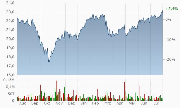 AGNC Investment Chart