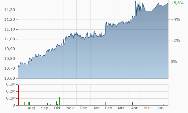AGBA Acquisition Chart