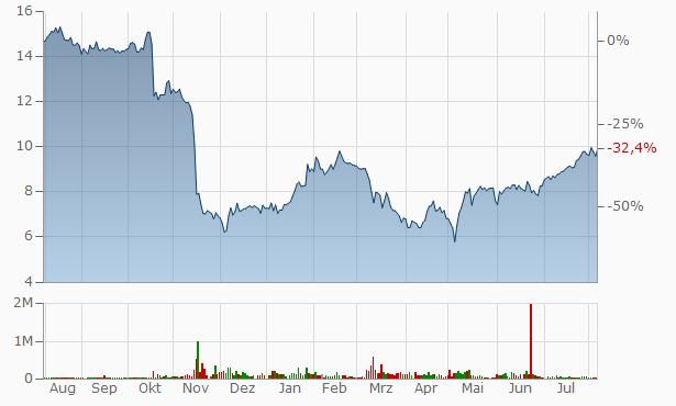 Provident Bancorp Chart