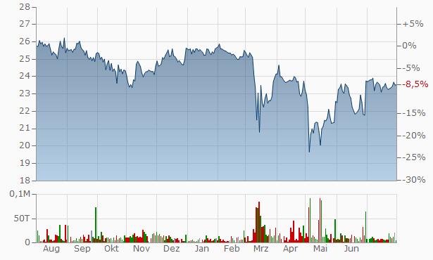 Pinnacle Financial Partners Chart