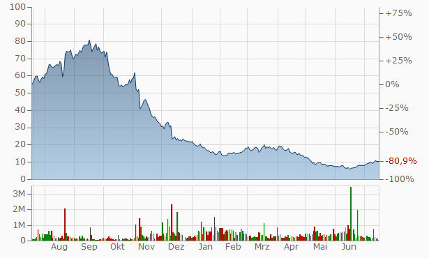 ALX Oncology Chart
