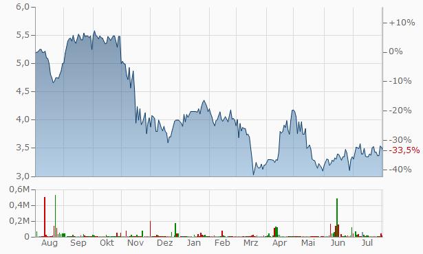 Vasta Platform Chart
