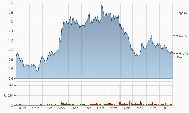 IBEX Chart
