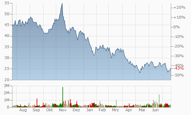 StepStone Group A Chart