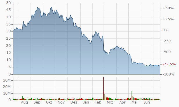 GoodRx A Chart