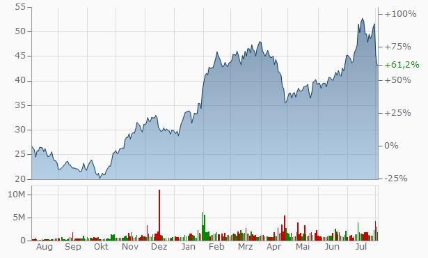 Allegro Microsystems Chart