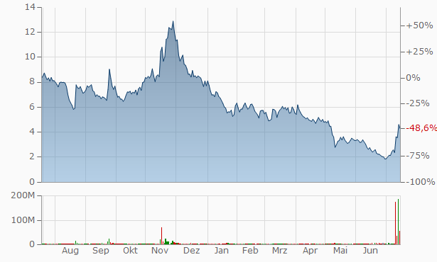 Canoo A Chart