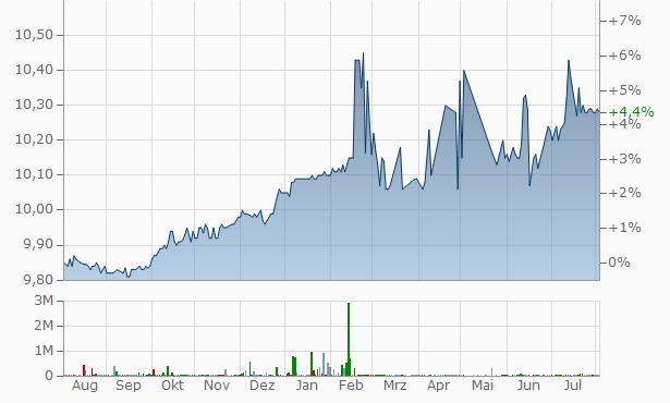 FinServ Acquisition A Chart