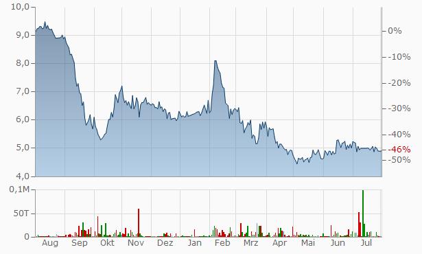 Nicholas Financial Chart