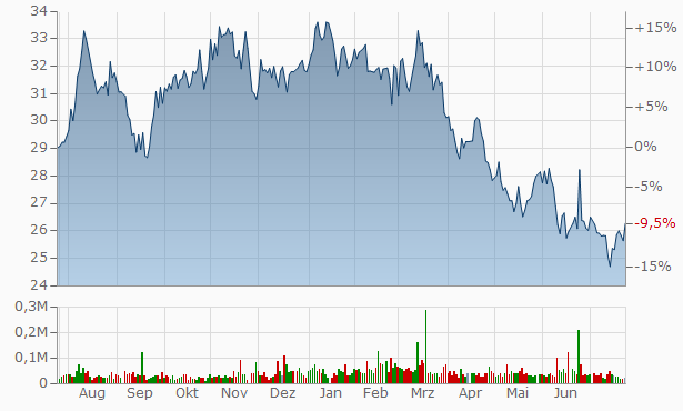 Financial Institutions Chart