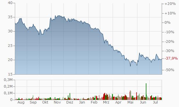 Arrow Financial Chart