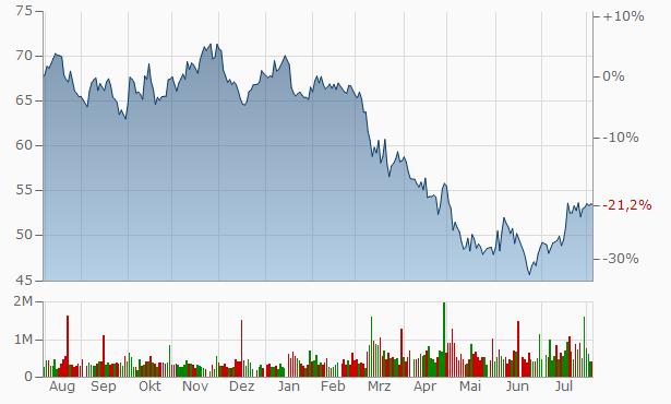 Commerce Bancshares Chart