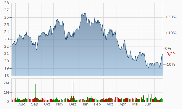 First Financial Bancorp. Chart