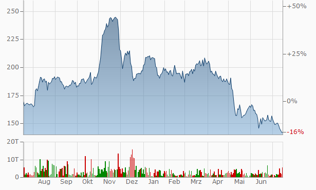 Investors Title Chart