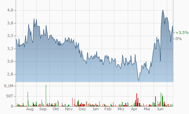 Virco Manufacturing Chart