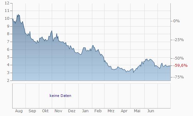 Lumber Liquidators Chart