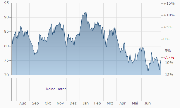 Bank of Hawaii Chart