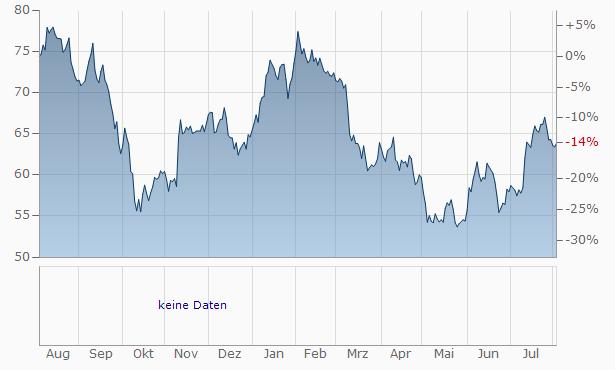 Cohen Steers Chart