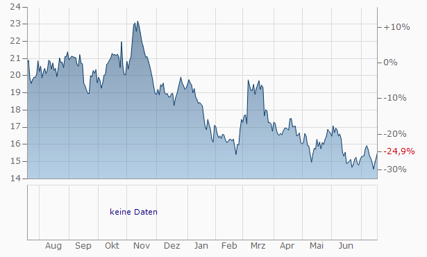 Luxfer Chart