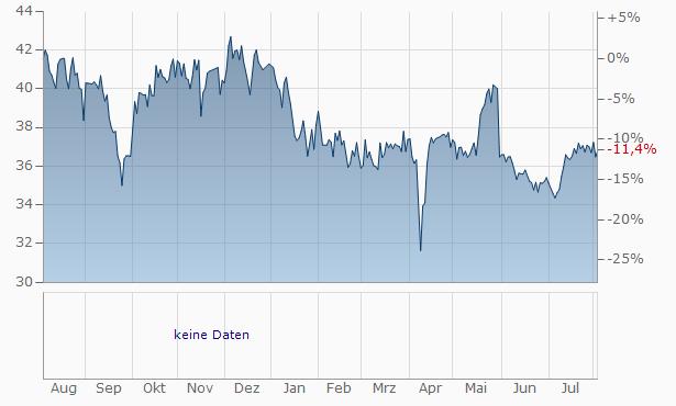 Associated Capital Group A Chart