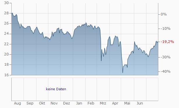 KeyCorp Deposit Chart