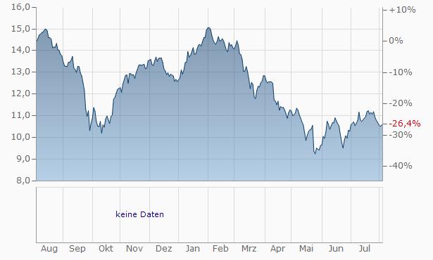 Global Net Lease Chart