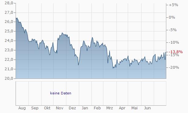 Oaktree Capital Chart