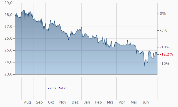 Associated Banc-Corp Depositary Chart