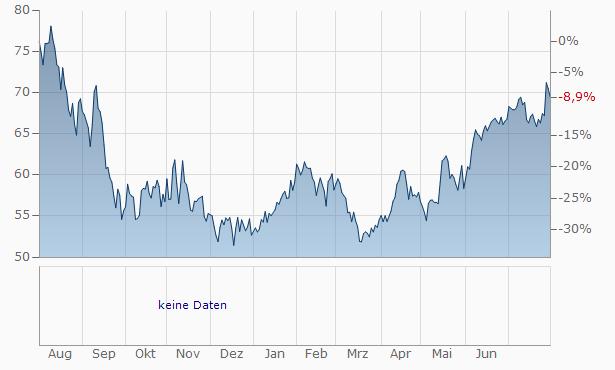 Danaos Chart