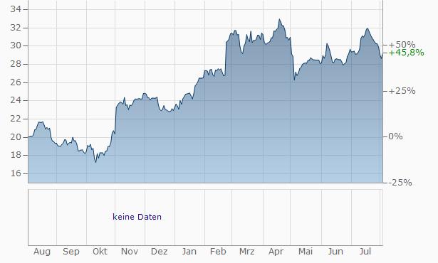 AssetMark Financial Chart