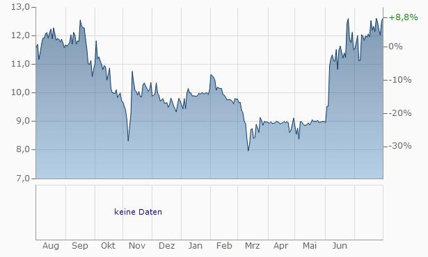 Velocity Financial Chart