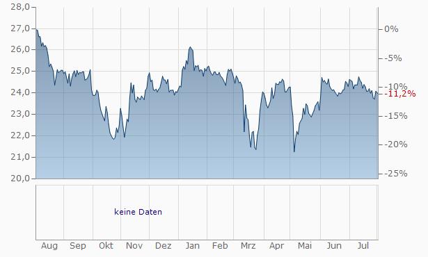 Stifel Financial Chart
