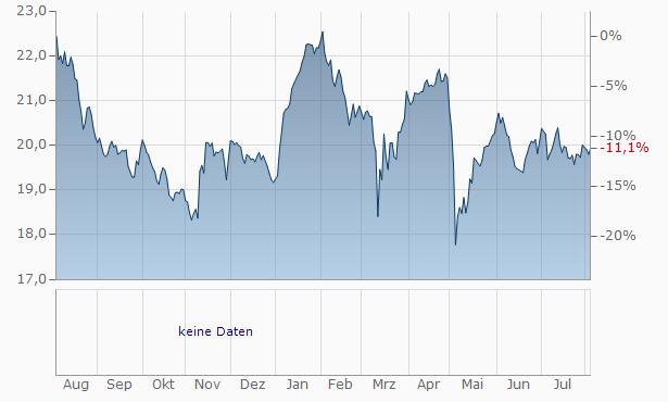 Truist Financial Chart