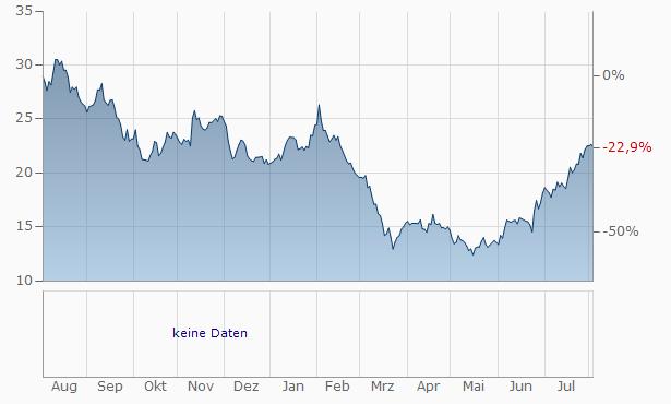 Vornado Realty Trust Chart