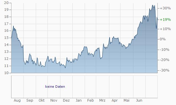 Amrep Chart