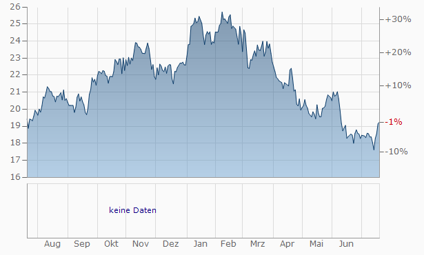 Associated Banc-Corp. Chart