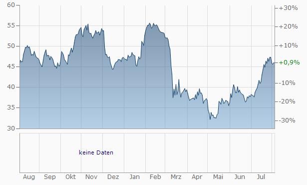 Webster Financial Chart