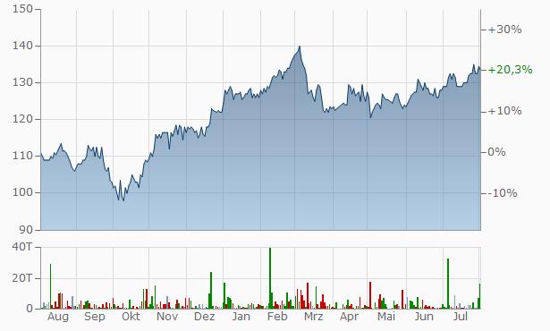 Skjern Bank AS Chart