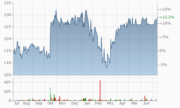 Fynske Bank A-S Chart