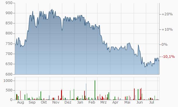 Luxor A-S (B) Chart
