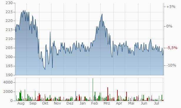 Mons Bank A-S Chart