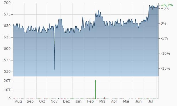 Laan Spar Bank A-S Chart