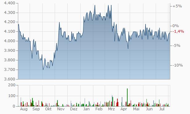 Kreditbanken A-S Chart