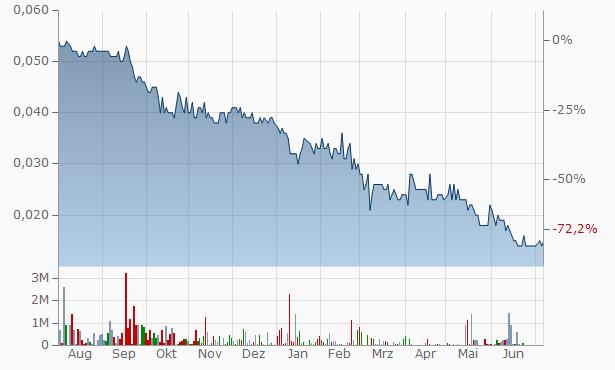 CCFH Chart