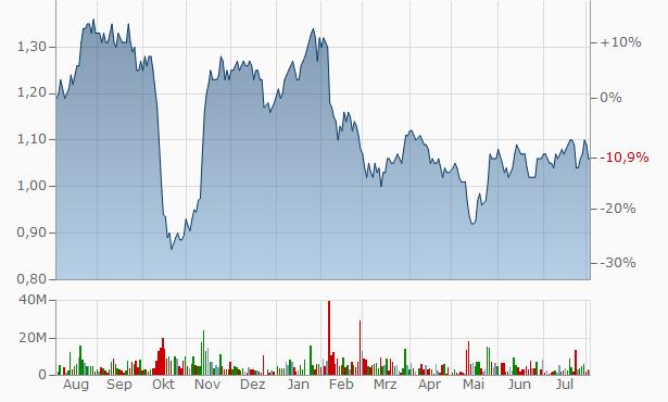 UMS Chart