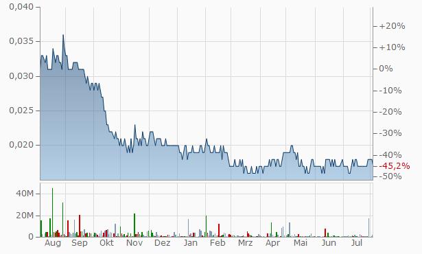 VGO Chart