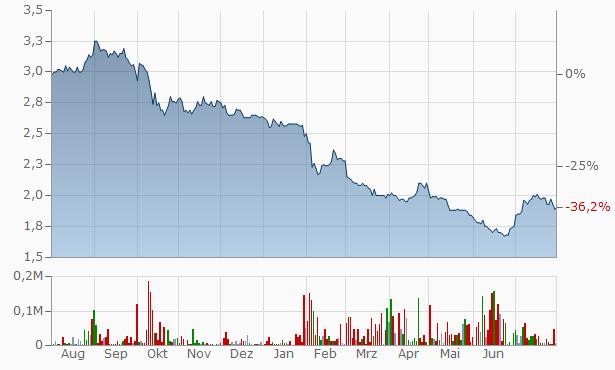 Micro-Mechanics (Holdings) Chart