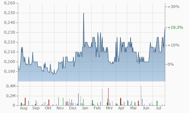 Moneymax Financial Services Chart
